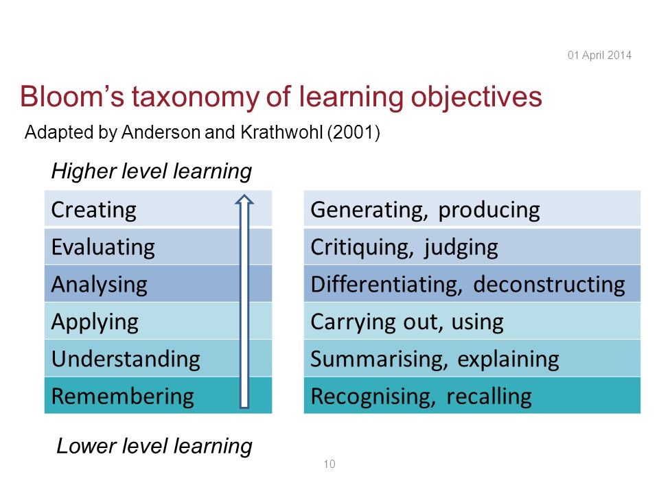 Blooms taxonomy of learning objectives 10 01 April 2014 Creating Evaluating Analysing Applying Understanding Remembering Lower level learning Higher level learning Adapted by Anderson and Krathwohl (2001) Generating, producing Critiquing, judging Differentiating, deconstructing Carrying out, using Summarising, explaining Recognising, recalling