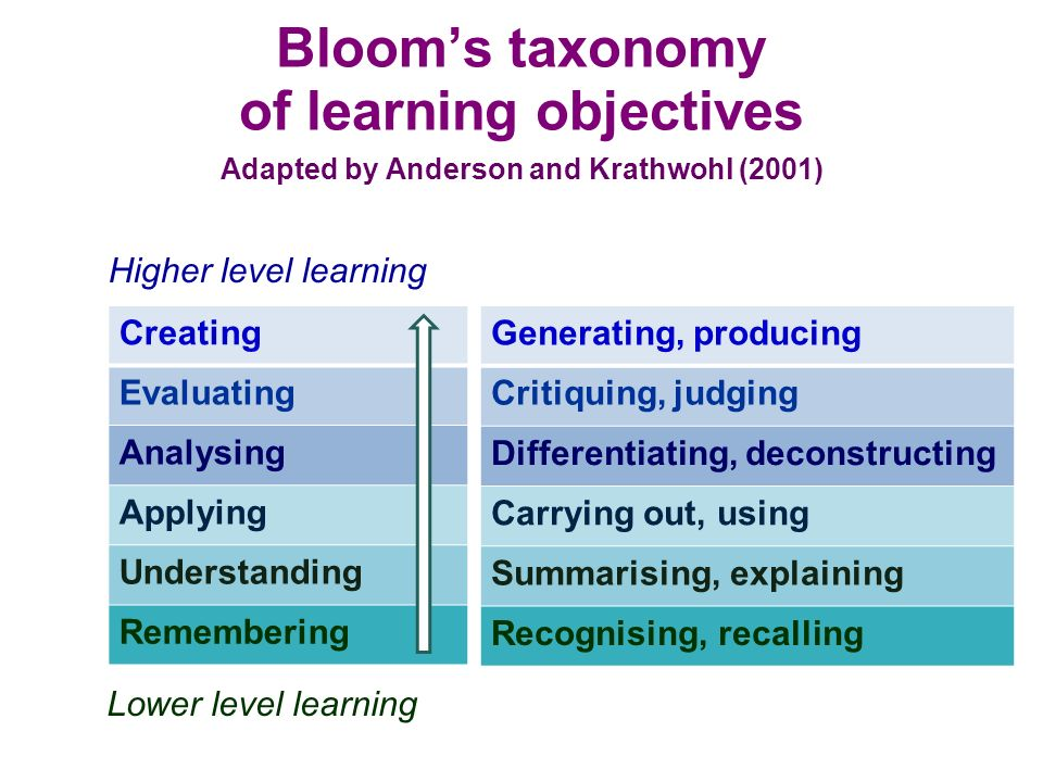 Blooms taxonomy of learning objectives Creating Evaluating Analysing Applying Understanding Remembering Lower level learning Higher level learning Adapted by Anderson and Krathwohl (2001) Generating, producing Critiquing, judging Differentiating, deconstructing Carrying out, using Summarising, explaining Recognising, recalling