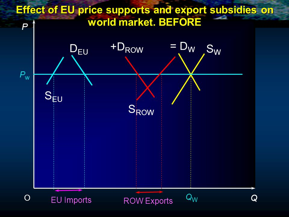 Effect of EU price supports and export subsidies on world market. BEFORE P Q O PwPw QWQW EU Imports +D ROW D EU = D W S EU S ROW SWSW ROW Exports