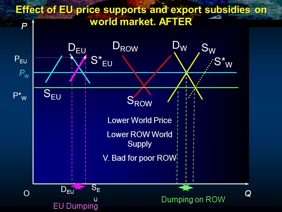 Effect of EU price supports and export subsidies on world market. AFTER P Q O PwPw EU Dumping D ROW D EU D W S EU S ROW SWSW S* W S* EU P EU P* W Dump