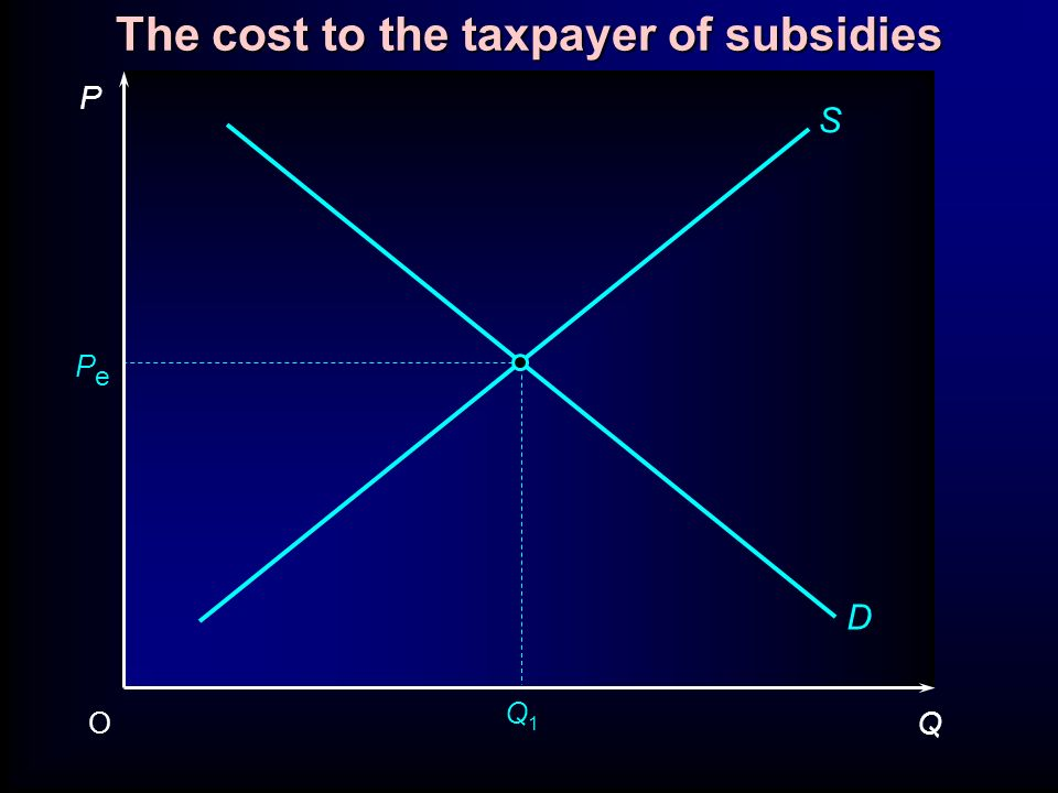 The cost to the taxpayer of subsidies P Q O PePe S D Q1Q1