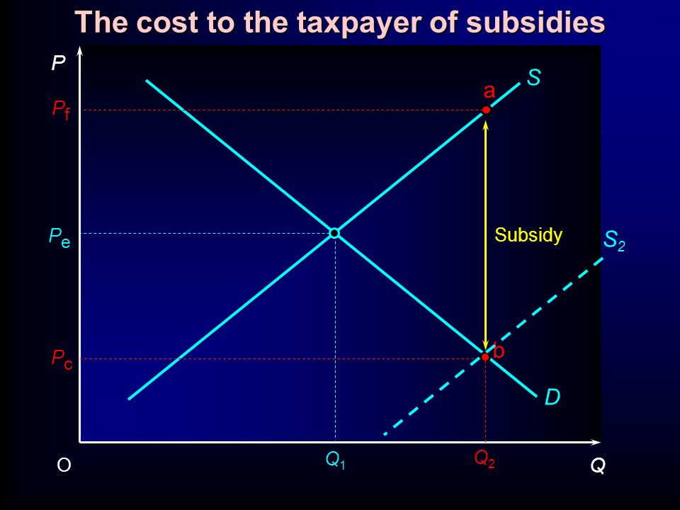P Q O PePe PfPf S D a b PcPc Subsidy Q1Q1 Q2Q2 The cost to the taxpayer of subsidies S2S2