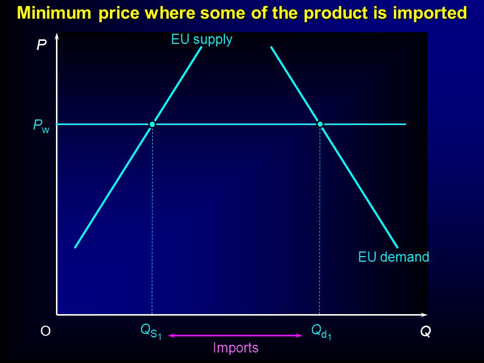 Minimum price where some of the product is imported P Q O PwPw EU supply QS1QS1 Qd1Qd1 EU demand Imports