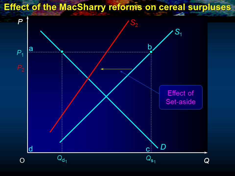 P Q O P1P1 P2P2 S1S1 D S2S2 c b a d Effect of Set-aside Qs1Qs1 Qd1Qd1 Effect of the MacSharry reforms on cereal surpluses