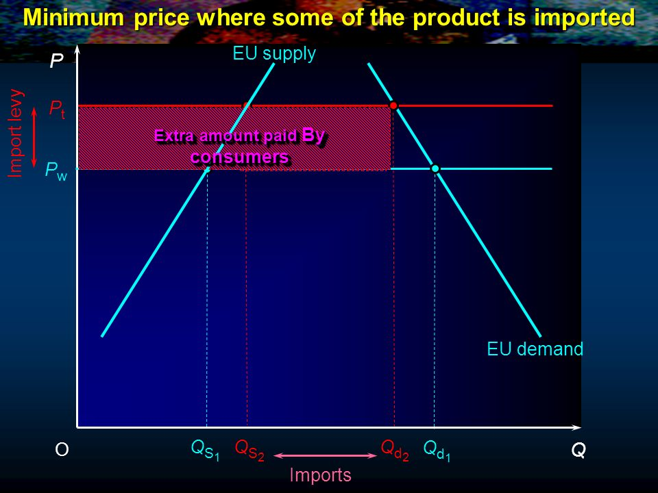 P Q O QS2QS2 PwPw PtPt EU supply QS1QS1 Qd2Qd2 Qd1Qd1 EU demand Import levy Imports Minimum price where some of the product is imported Extra amount p