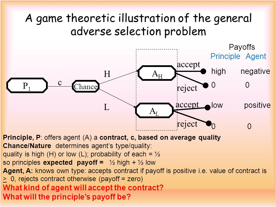 A game theoretic illustration of the general adverse selection problem Chance AHAH HLHL accept Payoffs Principle Agent ALAL accept high negative 0 low positive 0 c Principle, P: offers agent (A) a contract, c, based on average quality Chance/Nature determines agents type/quality: quality is high (H) or low (L); probability of each = ½ so principles expected payoff = ½ high + ½ low Agent, A: knows own type: accepts contract if payoff is positive i.e.