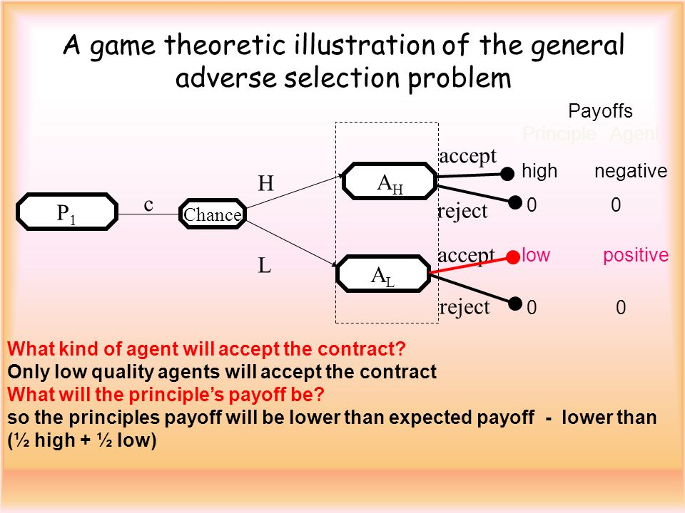 A game theoretic illustration of the general adverse selection problem Chance AHAH HLHL accept Payoffs Principle Agent ALAL accept high negative 0 0 low positive 0 0 c What kind of agent will accept the contract.