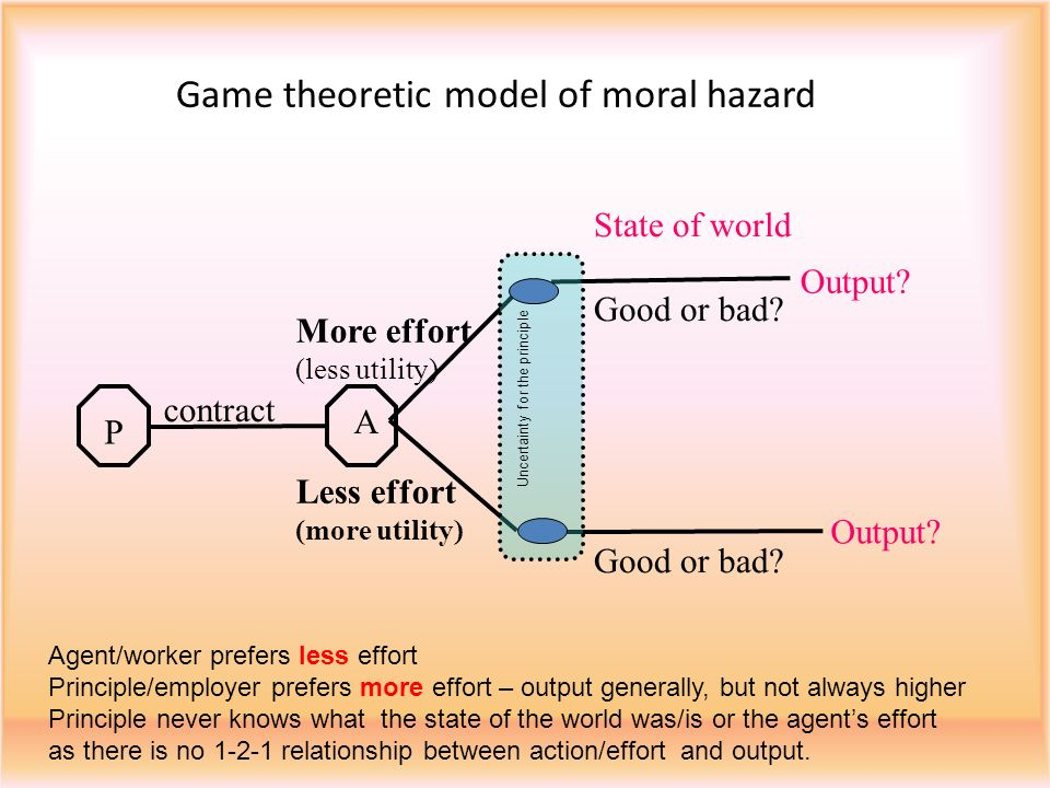 Game theoretic model of moral hazard A P contract State of world Good or bad.