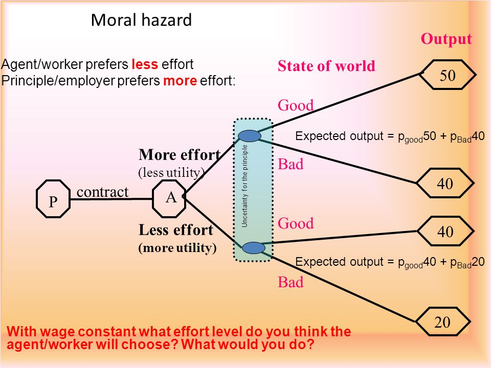 Moral hazard A P 50 40 20 contract State of world Good Bad Good Bad More effort (less utility) Less effort (more utility) Output With wage constant what effort level do you think the agent/worker will choose.