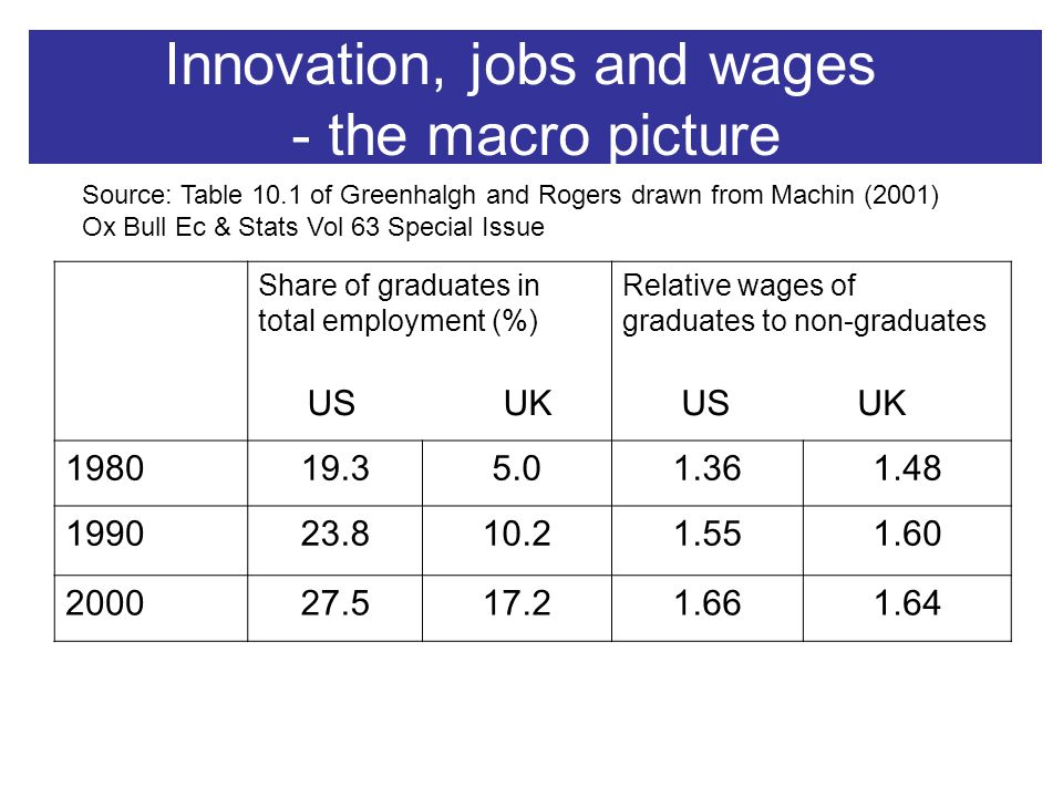 Innovation, jobs and wages - the macro picture Share of graduates in total employment (%) US UK Relative wages of graduates to non-graduates US UK 198019.35.01.361.48 199023.810.21.551.60 200027.517.21.661.64 Source: Table 10.1 of Greenhalgh and Rogers drawn from Machin (2001) Ox Bull Ec & Stats Vol 63 Special Issue
