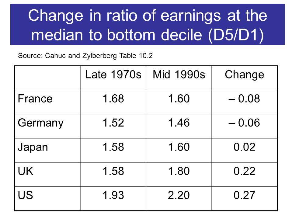 Change in ratio of earnings at the median to bottom decile (D5/D1) Late 1970sMid 1990sChange France1.681.60– 0.08 Germany1.521.46– 0.06 Japan1.581.600.02 UK1.581.800.22 US1.932.200.27 Source: Cahuc and Zylberberg Table 10.2