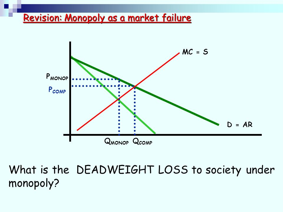 D = AR MC = S Revision: Monopoly as a market failure P MONOP Q MONOP Q COMP P COMP What is the DEADWEIGHT LOSS to society under monopoly?