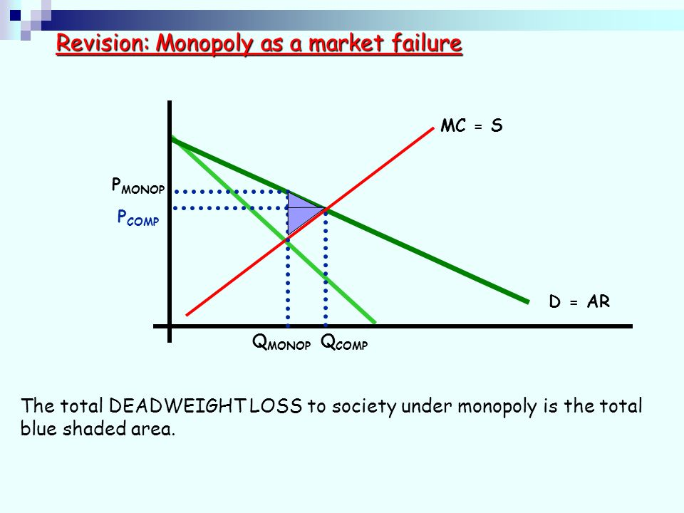 D = AR MC = S Revision: Monopoly as a market failure P MONOP Q MONOP Q COMP P COMP The total DEADWEIGHT LOSS to society under monopoly is the total blue shaded area.