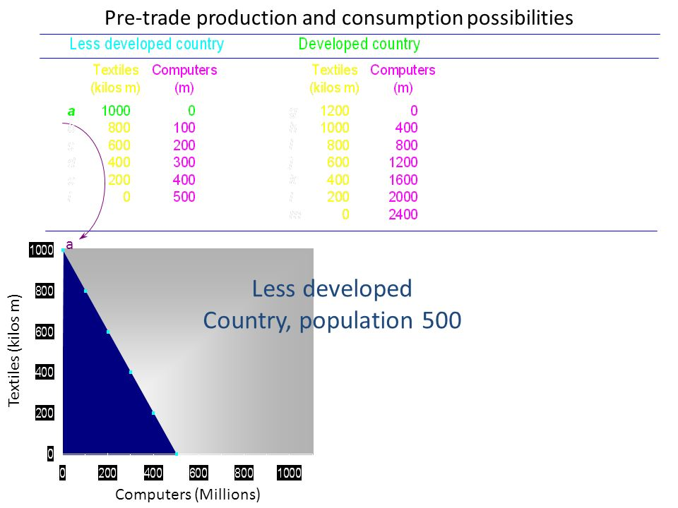 Pre-trade production and consumption possibilities Computers (Millions) Textiles (kilos m) a Less developed Country, population 500