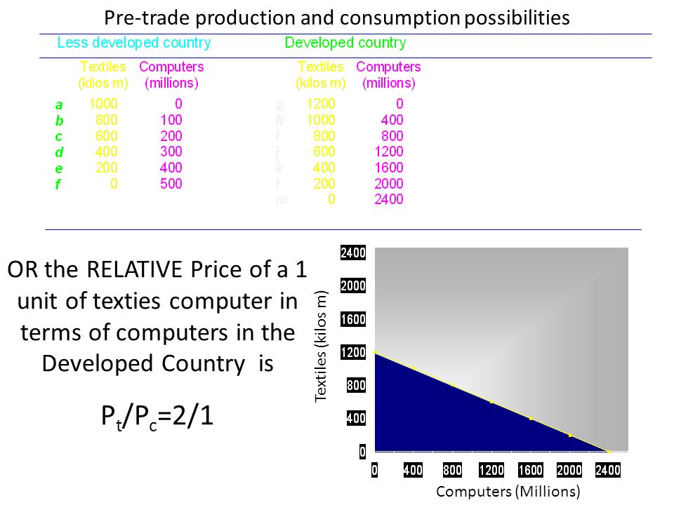 Textiles (kilos m) Computers (Millions) Pre-trade production and consumption possibilities OR the RELATIVE Price of a 1 unit of texties computer in terms of computers in the Developed Country is P t /P c =2/1