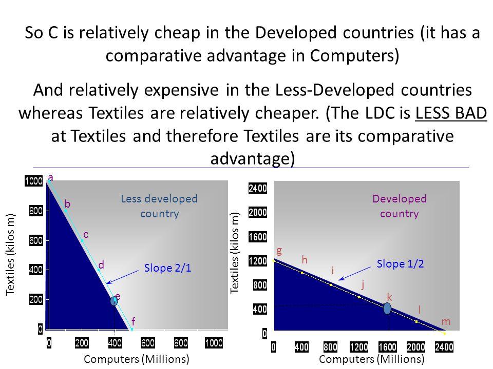 Computers (Millions) Textiles (kilos m) a b c d e f Computers (Millions) g h i j k l m Less developed country Developed country Slope 2/1 Slope 1/2 So