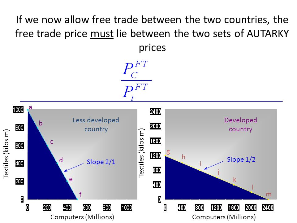 Computers (Millions) Textiles (kilos m) a b c d e f Computers (Millions) g h i j k l m Less developed country Developed country Slope 2/1 Slope 1/2 If we now allow free trade between the two countries, the free trade price must lie between the two sets of AUTARKY prices