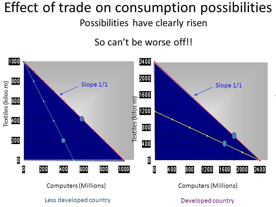 Effect of trade on consumption possibilities Textiles (kilos m) Computers (Millions) Textiles (kilos m) Computers (Millions) Less developed country De