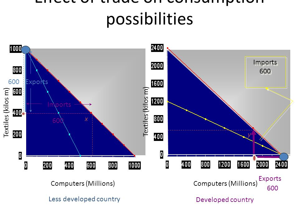 Effect of trade on consumption possibilities Computers (Millions) Textiles (kilos m) Computers (Millions) Less developed country Developed country Imp