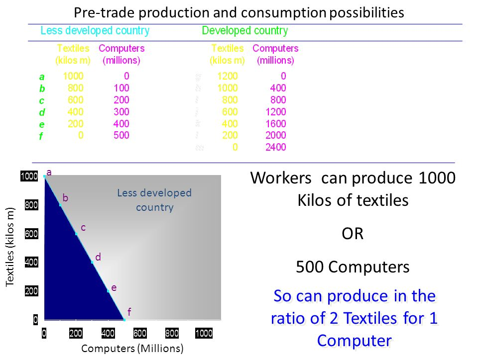 Computers (Millions) Textiles (kilos m) a b c d e f Less developed country Pre-trade production and consumption possibilities Workers can produce 1000 Kilos of textiles OR 500 Computers So can produce in the ratio of 2 Textiles for 1 Computer