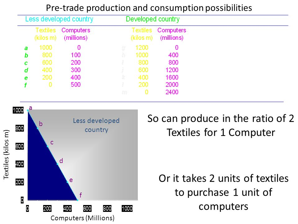 Computers (Millions) Textiles (kilos m) a b c d e f Less developed country Pre-trade production and consumption possibilities So can produce in the ra