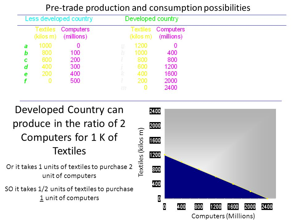 Textiles (kilos m) Computers (Millions) Pre-trade production and consumption possibilities Developed Country can produce in the ratio of 2 Computers for 1 K of Textiles Or it takes 1 units of textiles to purchase 2 unit of computers SO it takes 1/2 units of textiles to purchase 1 unit of computers