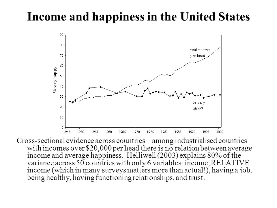 Income and happiness in the United States Cross-sectional evidence across countries – among industrialised countries with incomes over $20,000 per head there is no relation between average income and average happiness.