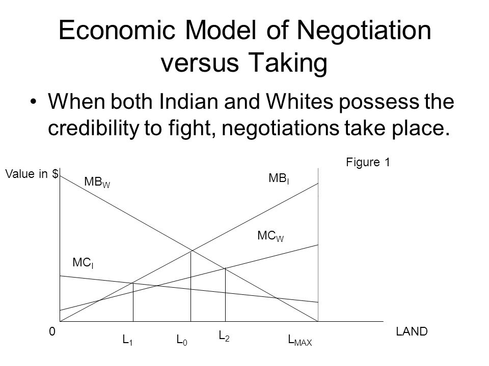 Economic Model of Negotiation Importance of Figure 1 is that there are zones delimiting different decisions about asserting a claim and these zones depend on each sides MB and MC.