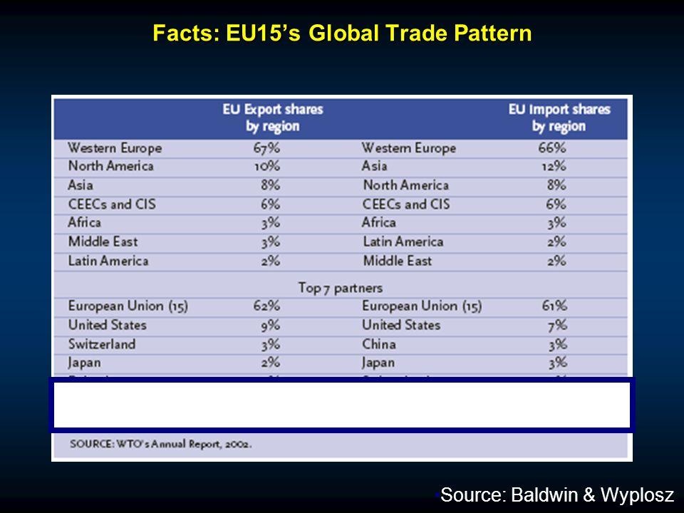 Facts: EU15s Global Trade Pattern Source: Baldwin & Wyplosz