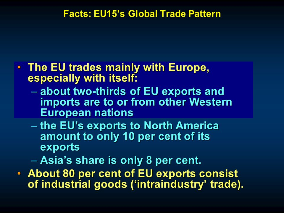 Facts: EU15s Global Trade Pattern The EU trades mainly with Europe, especially with itself:The EU trades mainly with Europe, especially with itself: –about two-thirds of EU exports and imports are to or from other Western European nations –the EUs exports to North America amount to only 10 per cent of its exports –Asias share is only 8 per cent.