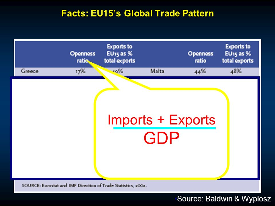 Facts: EU15s Global Trade Pattern Imports + Exports GDP Source: Baldwin & Wyplosz
