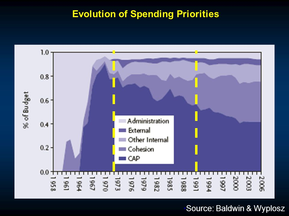 Evolution of Spending Priorities Evolution of Spending Priorities Source: Baldwin & Wyplosz