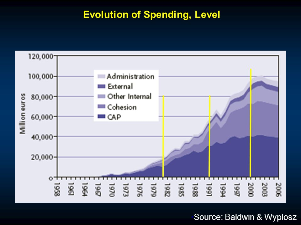Evolution of Spending, Level Evolution of Spending, Level Source: Baldwin & Wyplosz