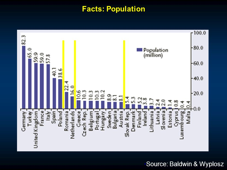 Facts: Population Source: Baldwin & Wyplosz