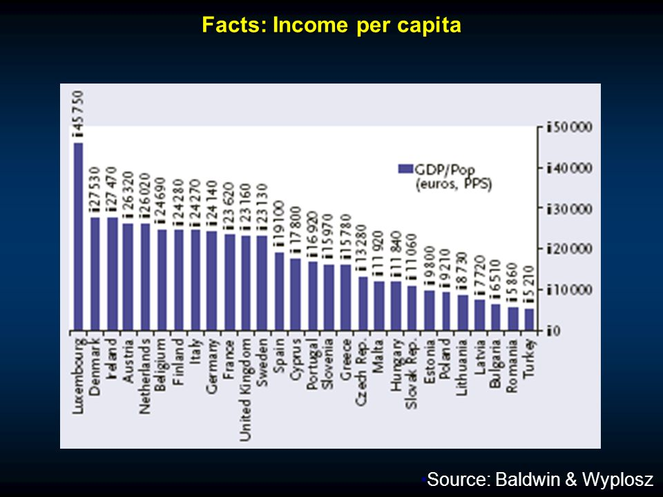 Facts: Income per capita Source: Baldwin & Wyplosz