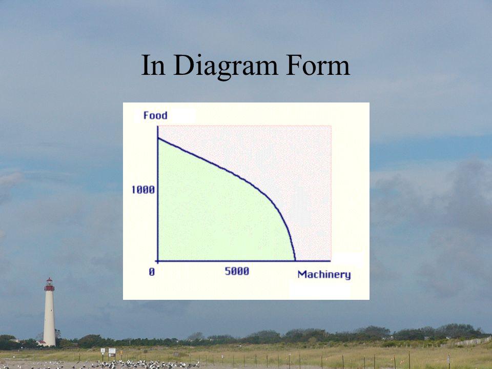 In Diagram Form