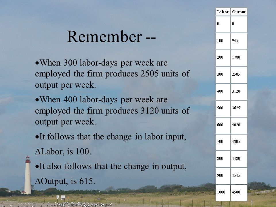Remember -- When 300 labor-days per week are employed the firm produces 2505 units of output per week.