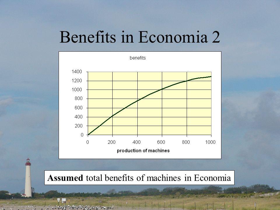 Benefits in Economia 2 Assumed total benefits of machines in Economia
