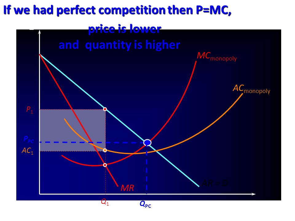 AR = D £ Q MC monopoly MR Q1Q1 P1P1 AC monopoly AC 1 P PC Q PC If we had perfect competition then P=MC, andquantity is higher and quantity is higher price is lower