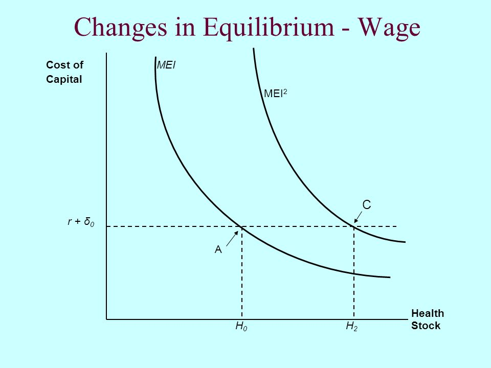 Changes in Equilibrium - Wage Cost of MEI Capital MEI 2 C r + δ 0 A Health H 0 H 2 Stock