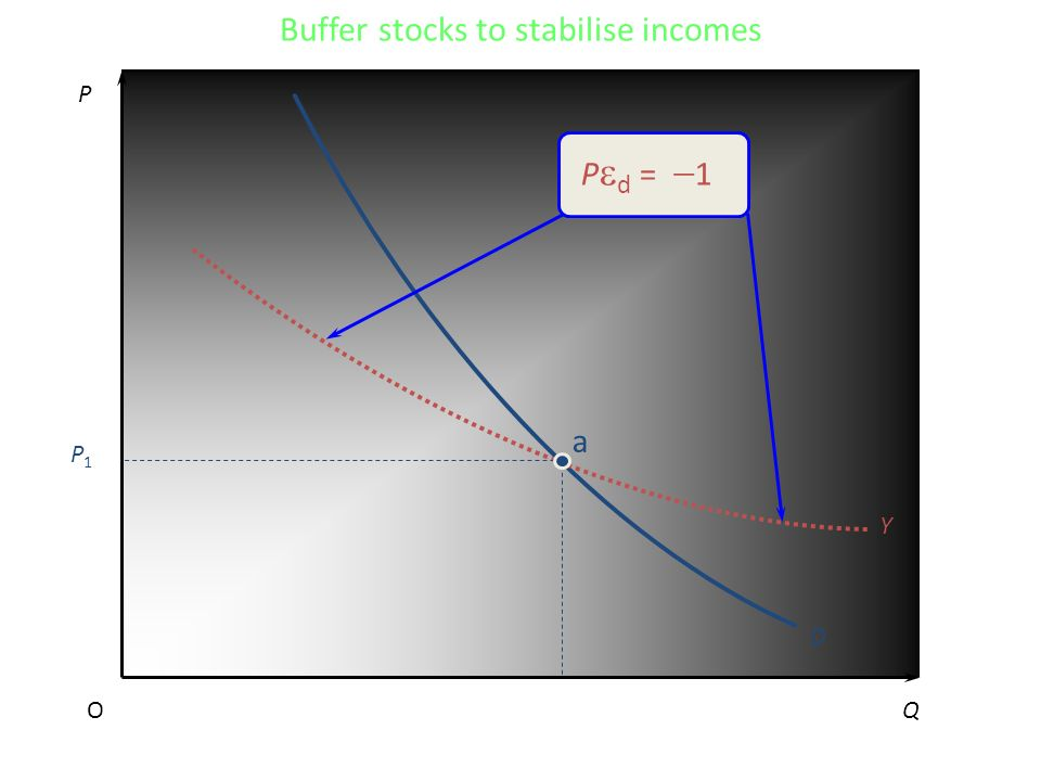 P QO D Y a P1P1 P d = 1 Buffer stocks to stabilise incomes