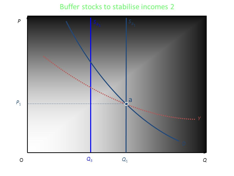 P QO D Sa3Sa3 Q3Q3 Q1Q1 Sa1Sa1 Y a P1P1 Buffer stocks to stabilise incomes 2