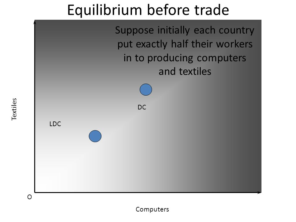 Equilibrium before trade O Textiles Computers Suppose Computers need mostly capital and textiles need mostly labour, and suppose Developed country has mostly capital and the less developed country has mostly labour