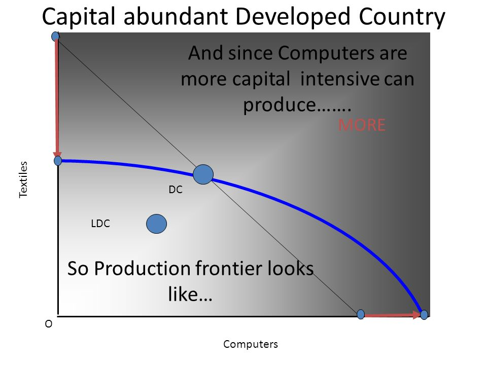 Capital abundant Developed Country O Textiles Computers LDC For DC Textiles are more labour intensive so produce…….