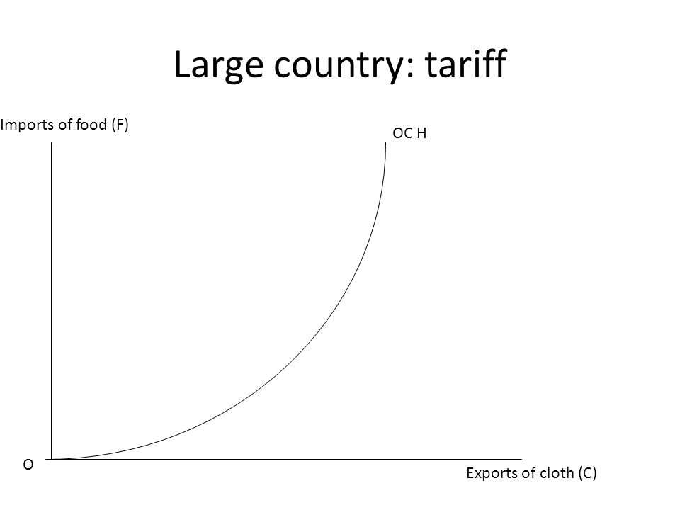 Large country: tariff Exports of cloth (C) Imports of food (F) O OC H