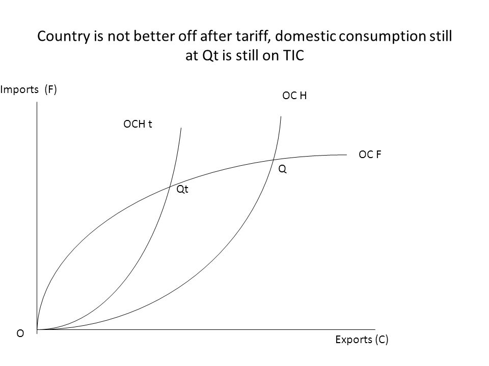 Country is not better off after tariff, domestic consumption still at Qt is still on TIC Exports (C) Imports (F) O OC H OC F Q OCH t Qt