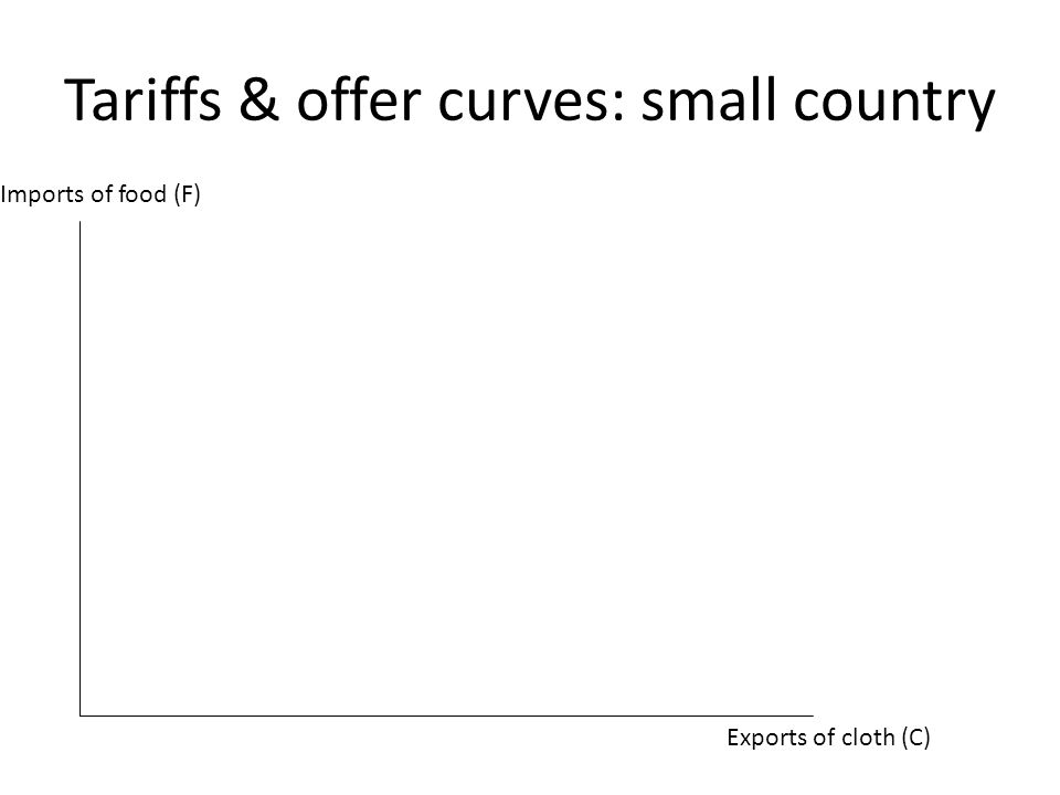 Tariffs & offer curves: small country Exports of cloth (C) Imports of food (F)