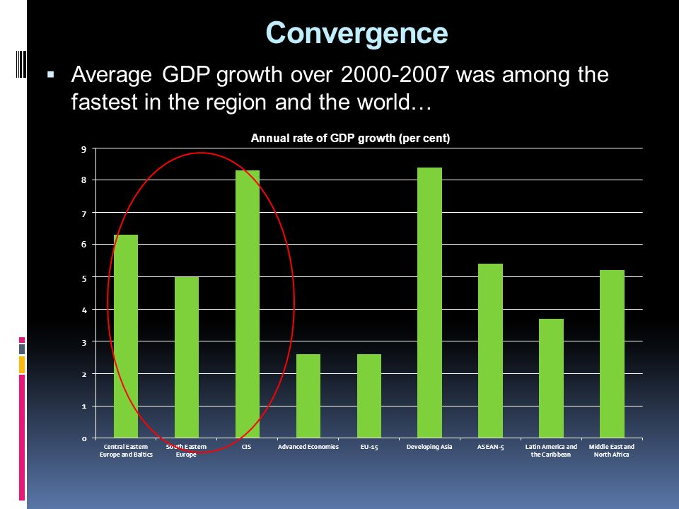Convergence Average GDP growth over 2000-2007 was among the fastest in the region and the world…
