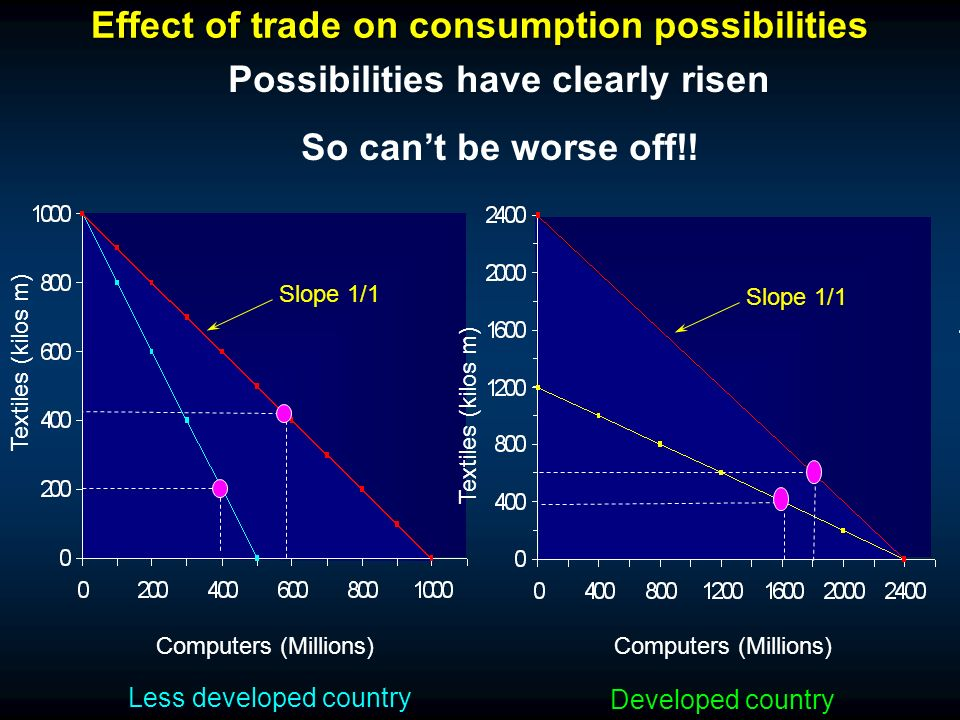 Effect of trade on consumption possibilities Computers (Millions) Textiles (kilos m) Computers (Millions) Less developed country Developed country