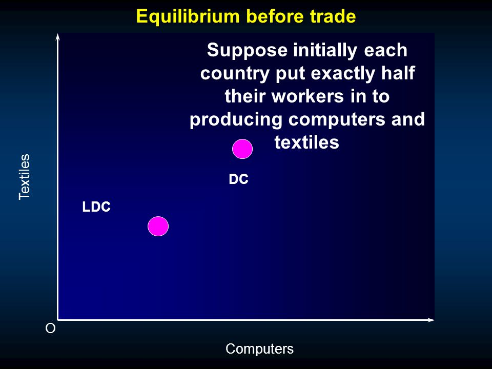 Equilibrium before trade O Textiles Computers Suppose Computers need mostly capital and textiles need mostly labour, and suppose Developed country has